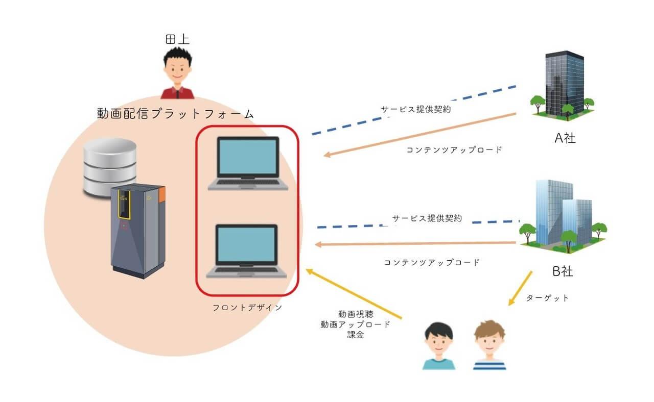 動画配信プラットフォーム紹介画像