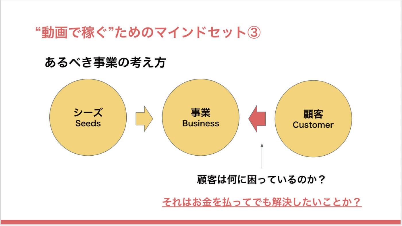 動画配信サービスのマインドセット3