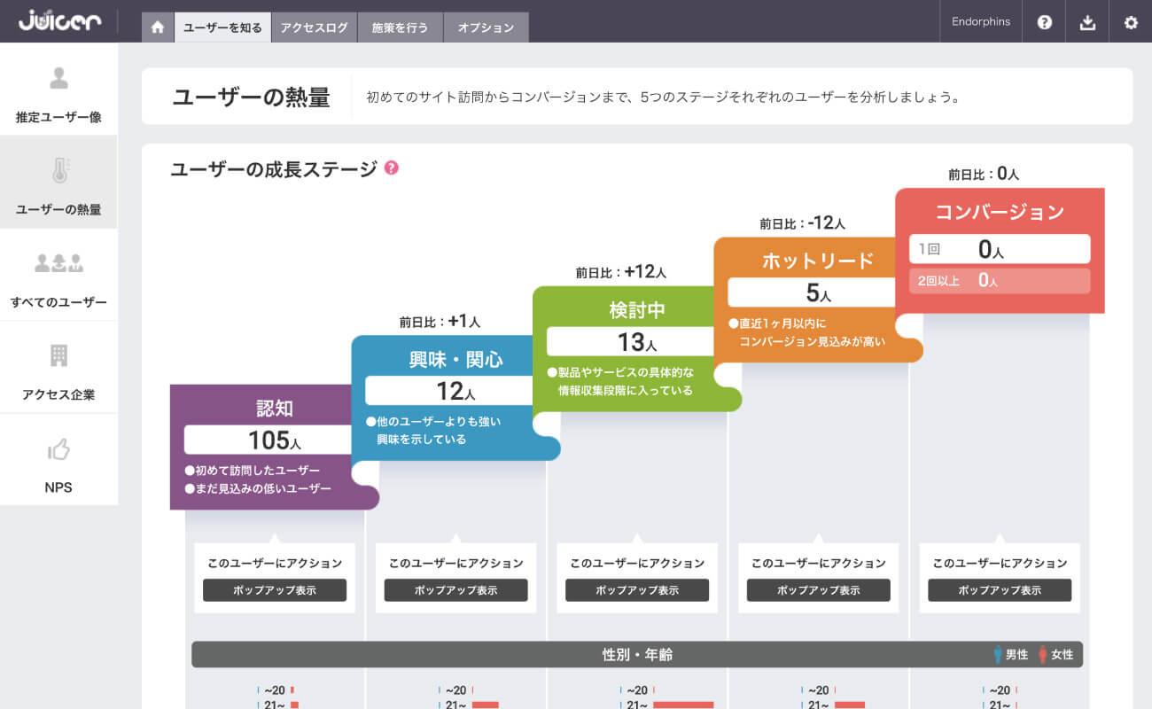 Juicerユーザーの熱量管理画面