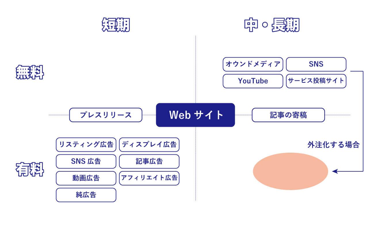Web集客手法の整理図解