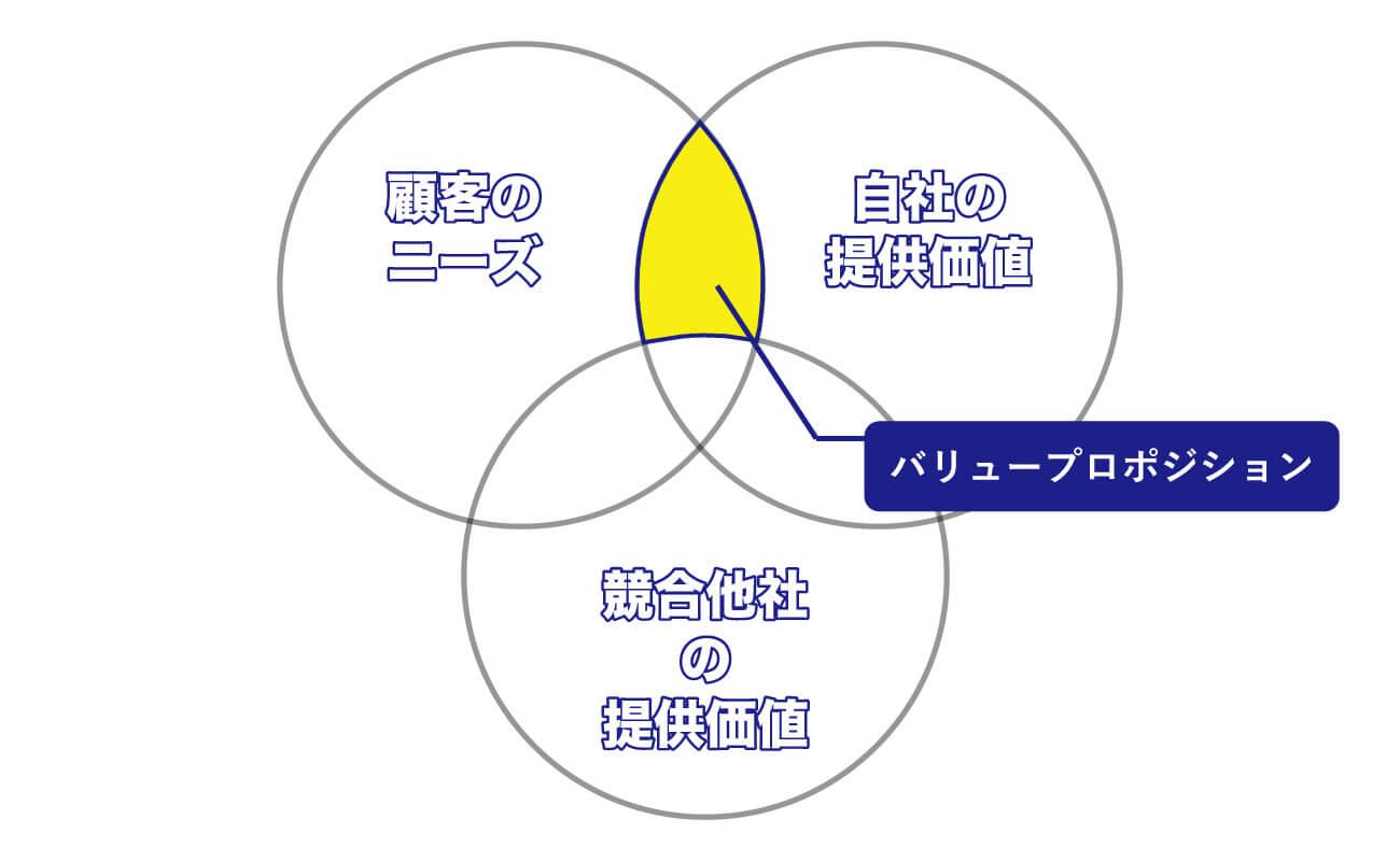 バリュープロポジションに関する図解