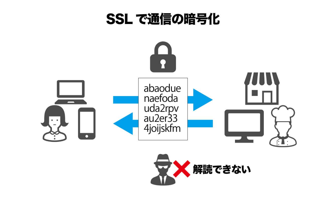 SSLでの通信の暗号化の図解