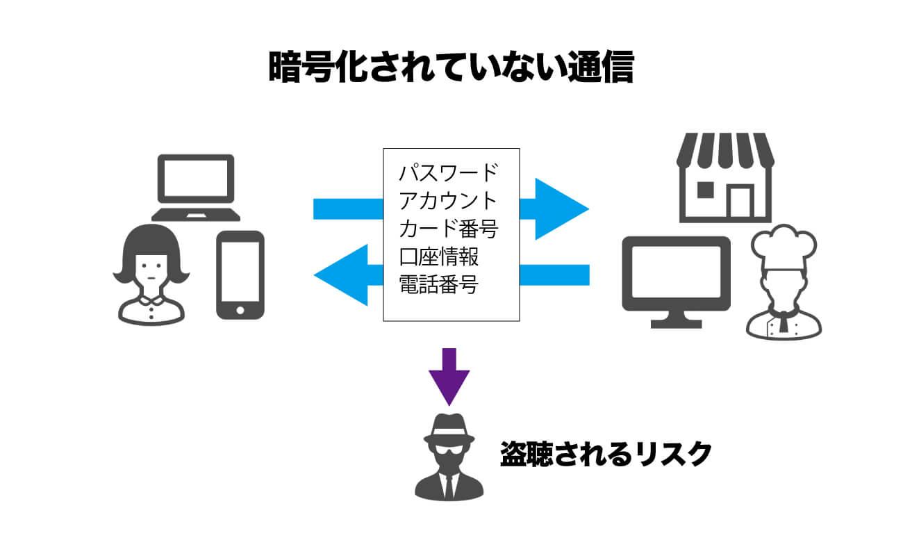 暗号化されていない通信の図解