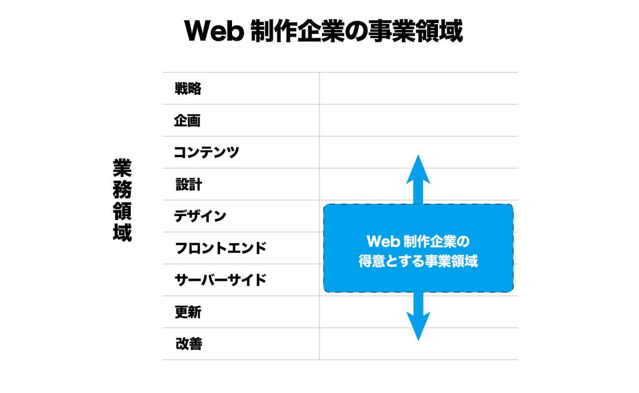 ウェブ制作企業の事業領域に関する図解