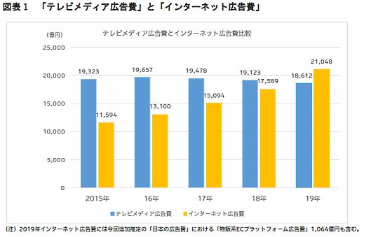 テレビメディア広告費とインターネット広告費の推移グラフ