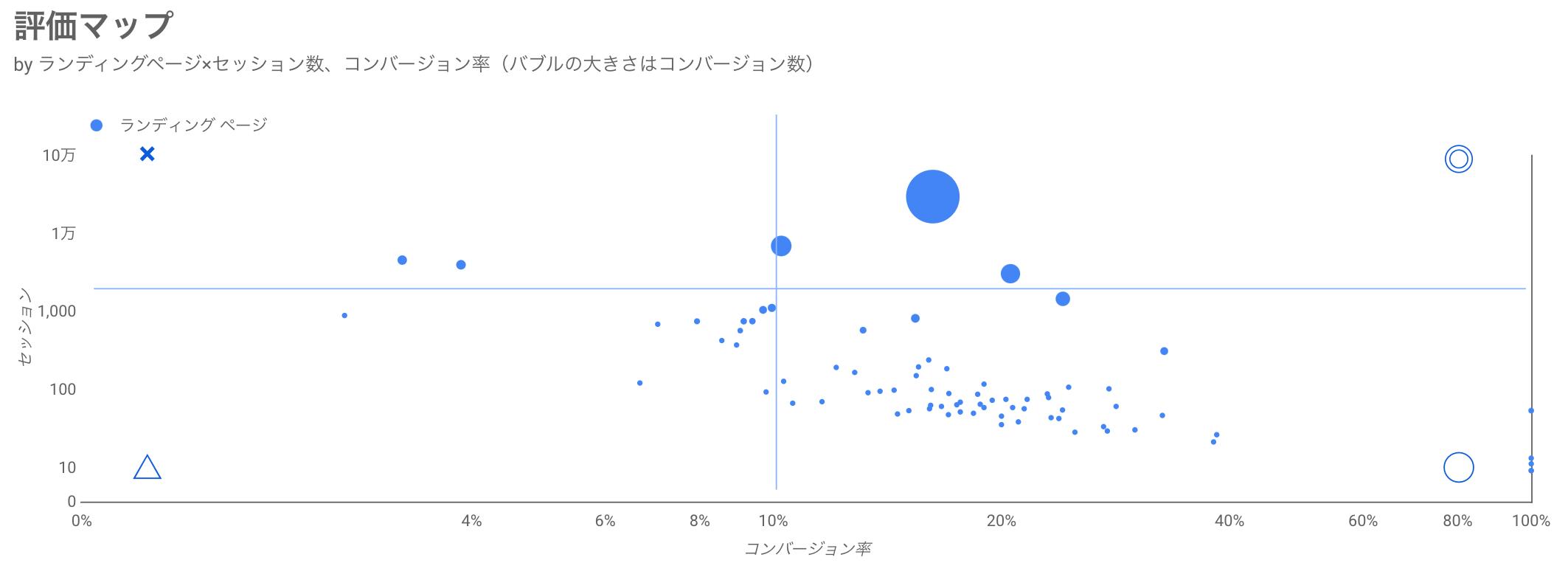Googleアナリティクスのランディングページに関する評価マップ