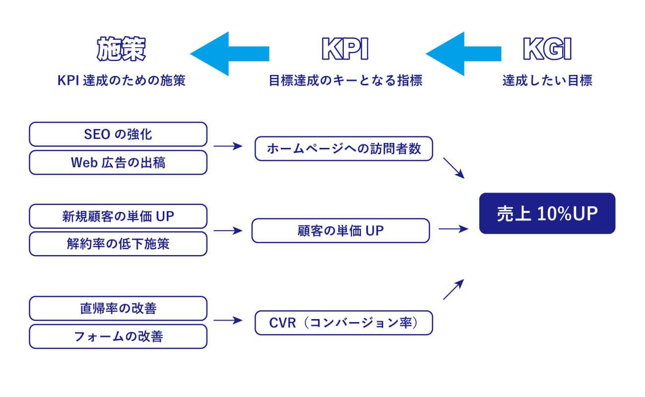 KGIからKPI、施策の構築に関する説明図