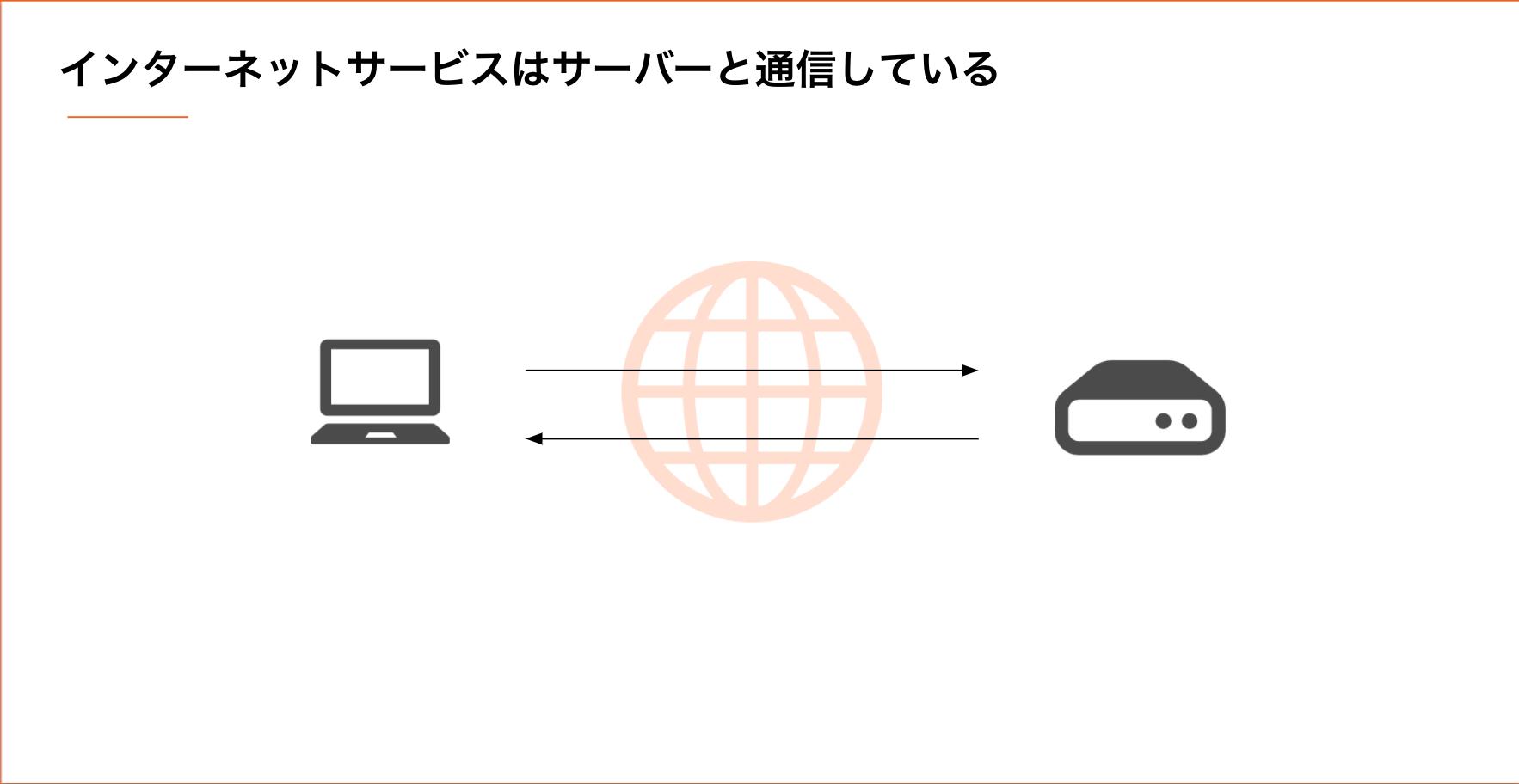 インターネットの説明図