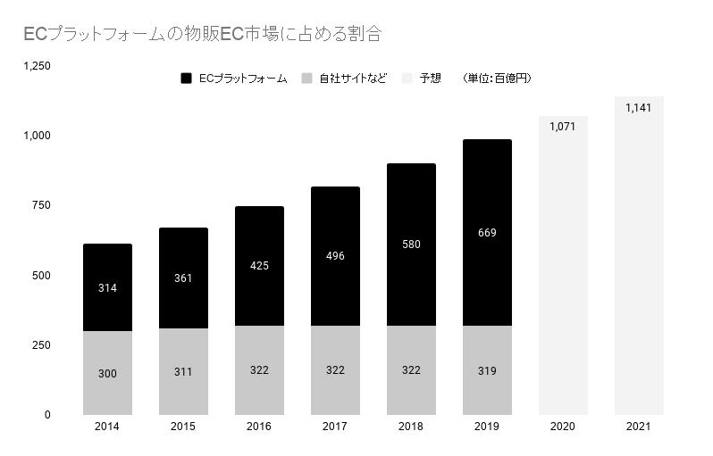 ECプラットフォームの物販EC市場に占める割合