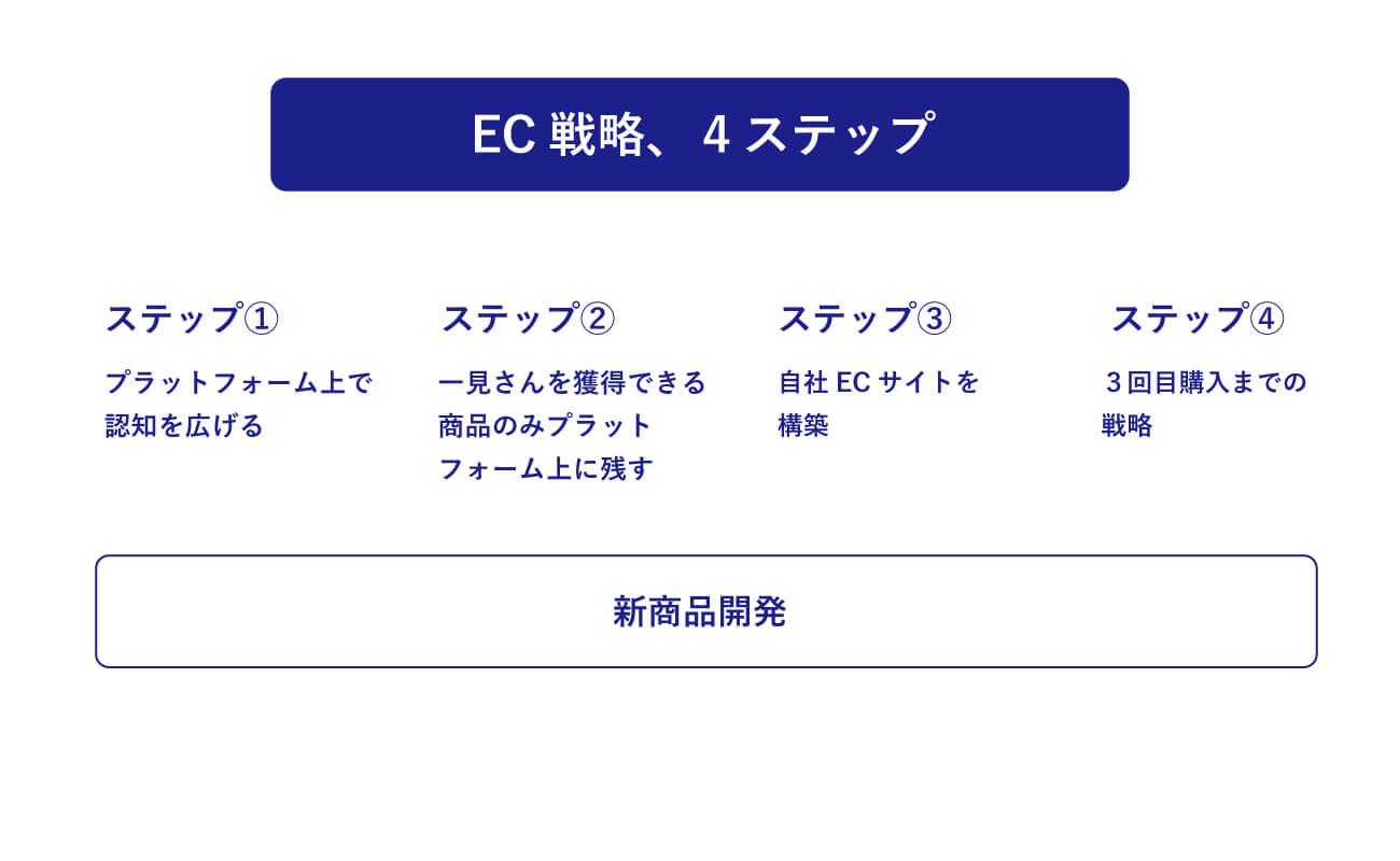 EC戦略に関する4つのステップ