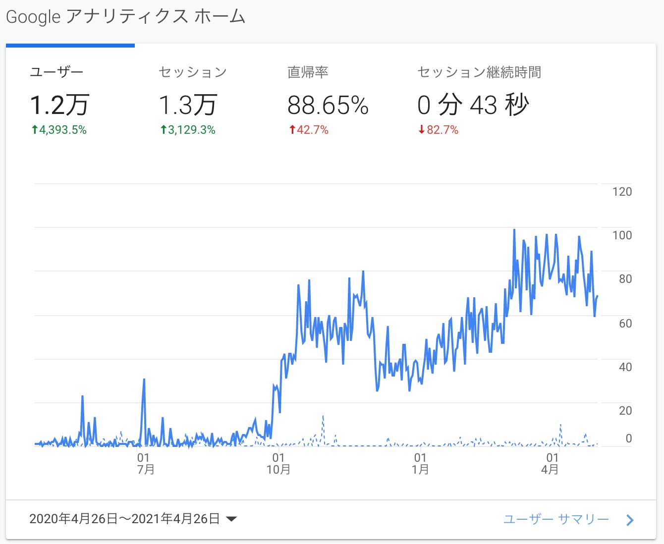 ウェブサイトに訪れているユーザーのGAデータ