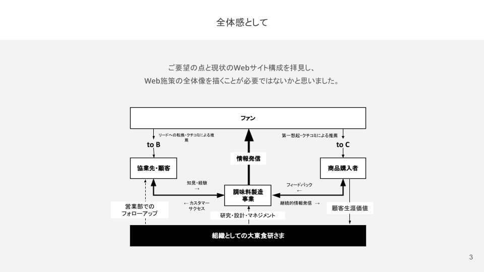 大東食研株式会社様ウェブ施策全体像
