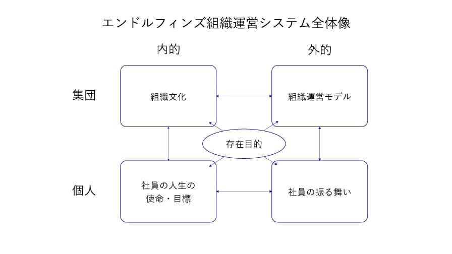 エンドルフィンズ組織運営システム全体像の図