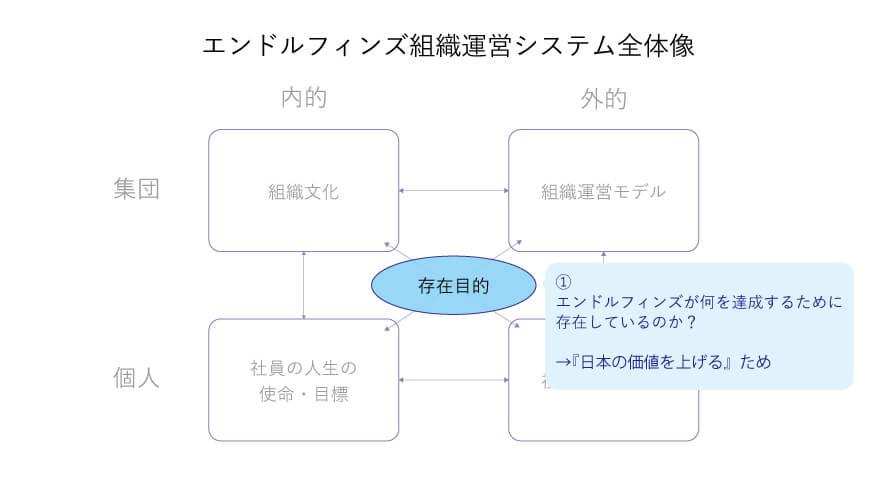 存在目的の図
