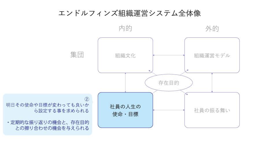社員の人生の使命・目標、個人-内的な象限の図