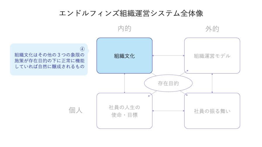 組織文化、集団-内的な象限の図