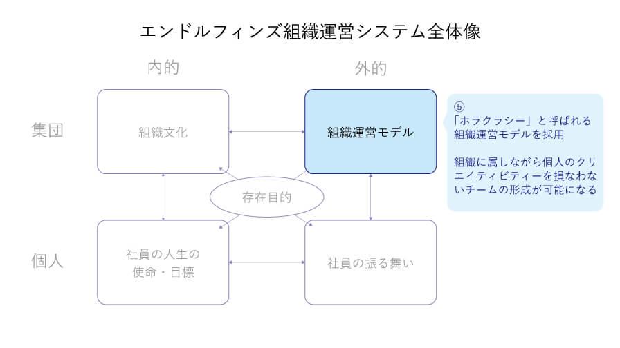 組織運営モデル、集団-外的な象限の図