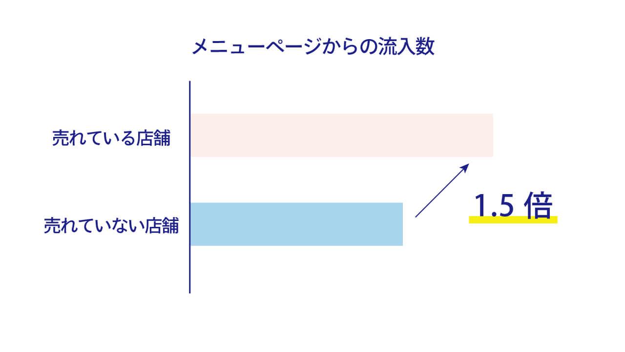 メニューページからの流入数グラフ