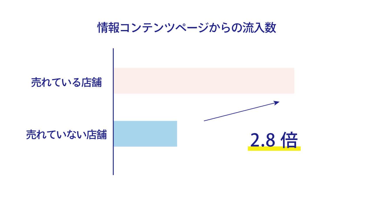 情報コンテンツページからの流入数グラフ