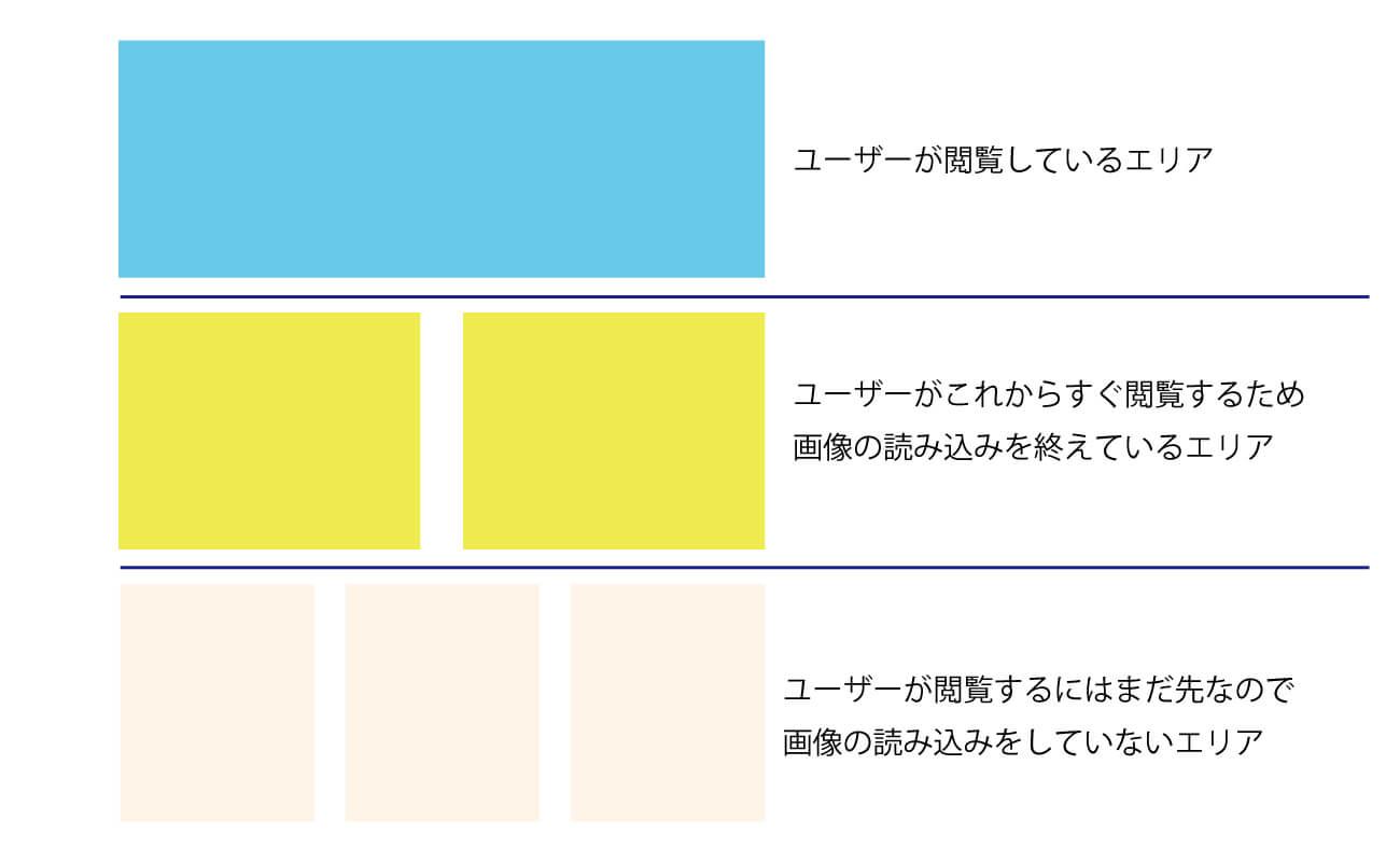 Lazy-Loadingのイメージ図