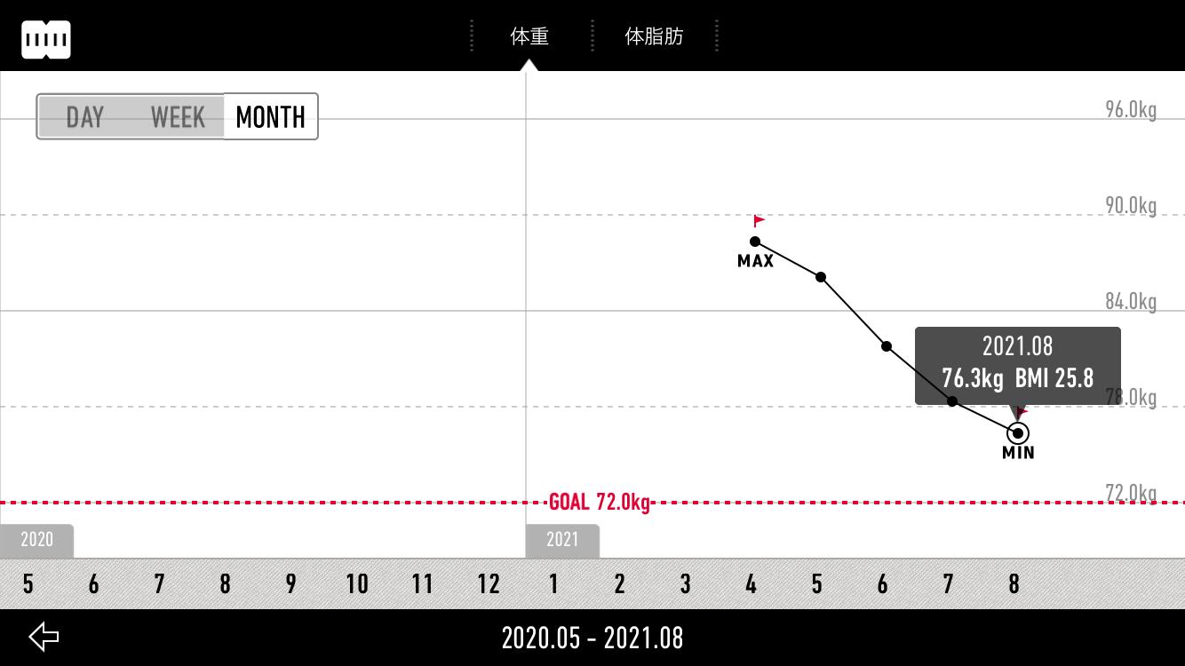 月間平均の体重推移