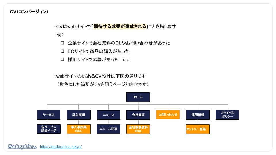 【webマーケティング初学者向け】webマーケティングの基本用語20選、CV